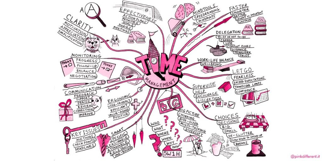 Mind-Map-Fratelli-Buzan-blog-pensiero-differente-pink-different