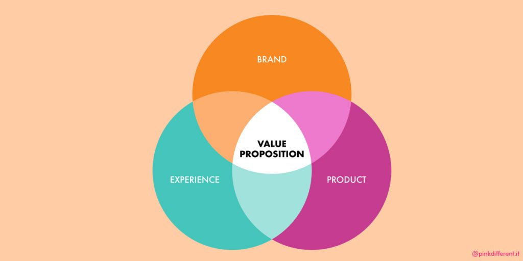 Value proposition business pink different