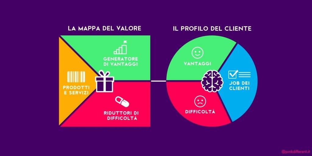 value-proposition-blog-business-pink-different-min